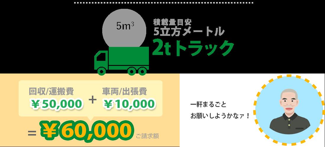 2tトラック(積載量5立法メートル)の場合60,000円
